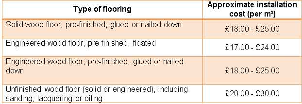 These Are Only Rough Guidelines Based On The Installation Of Hardwood Floor  In A Simple Area (no Material/product Costs Are Included) And May Vary ...