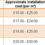 Wood flooring installation costs
