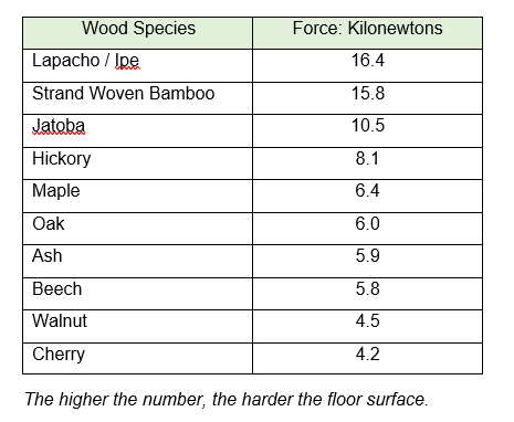 What is the hardest wood flooring Chart For More Details About This Testing Please See Our Article What Is The Janka Hardness Scale For Hardwood Flooring Smdconforg What Is The Hardest Wood Flooring The Wood Flooring Guid